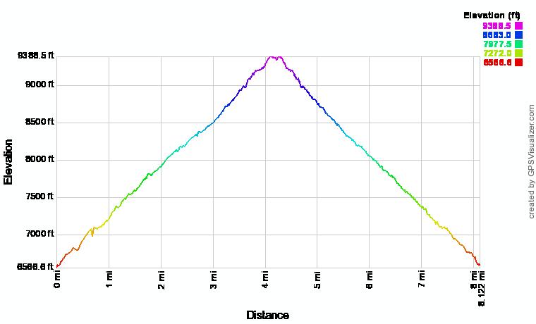 Mount Baden-Powell Elevation Profile