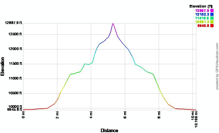 Cirque Peak Elevation Profile
