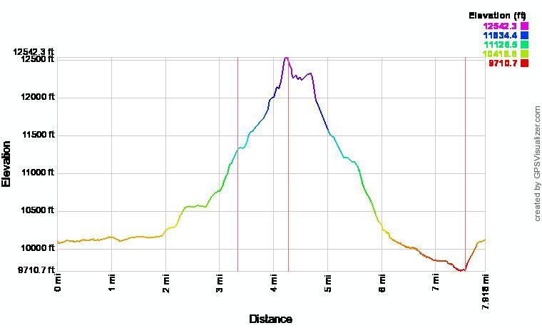 Mount Conness Elevation Profile