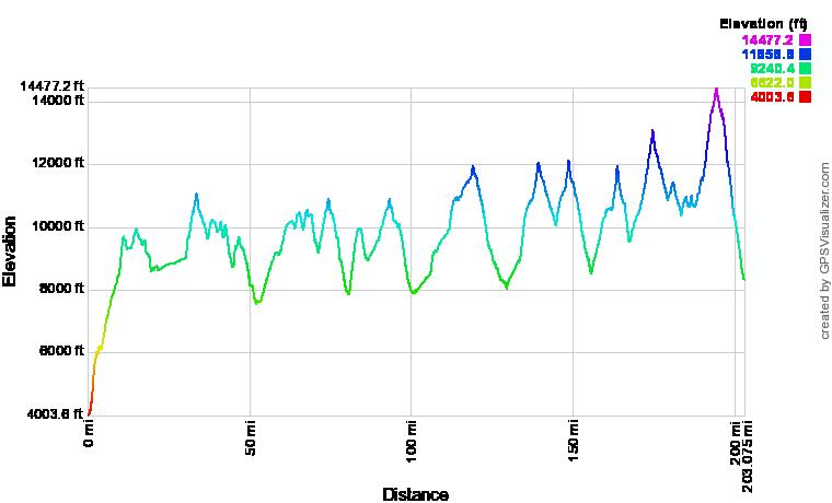 JMT Elevation Profile